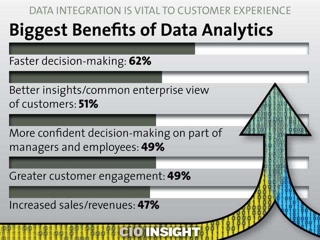 benefts of data integration